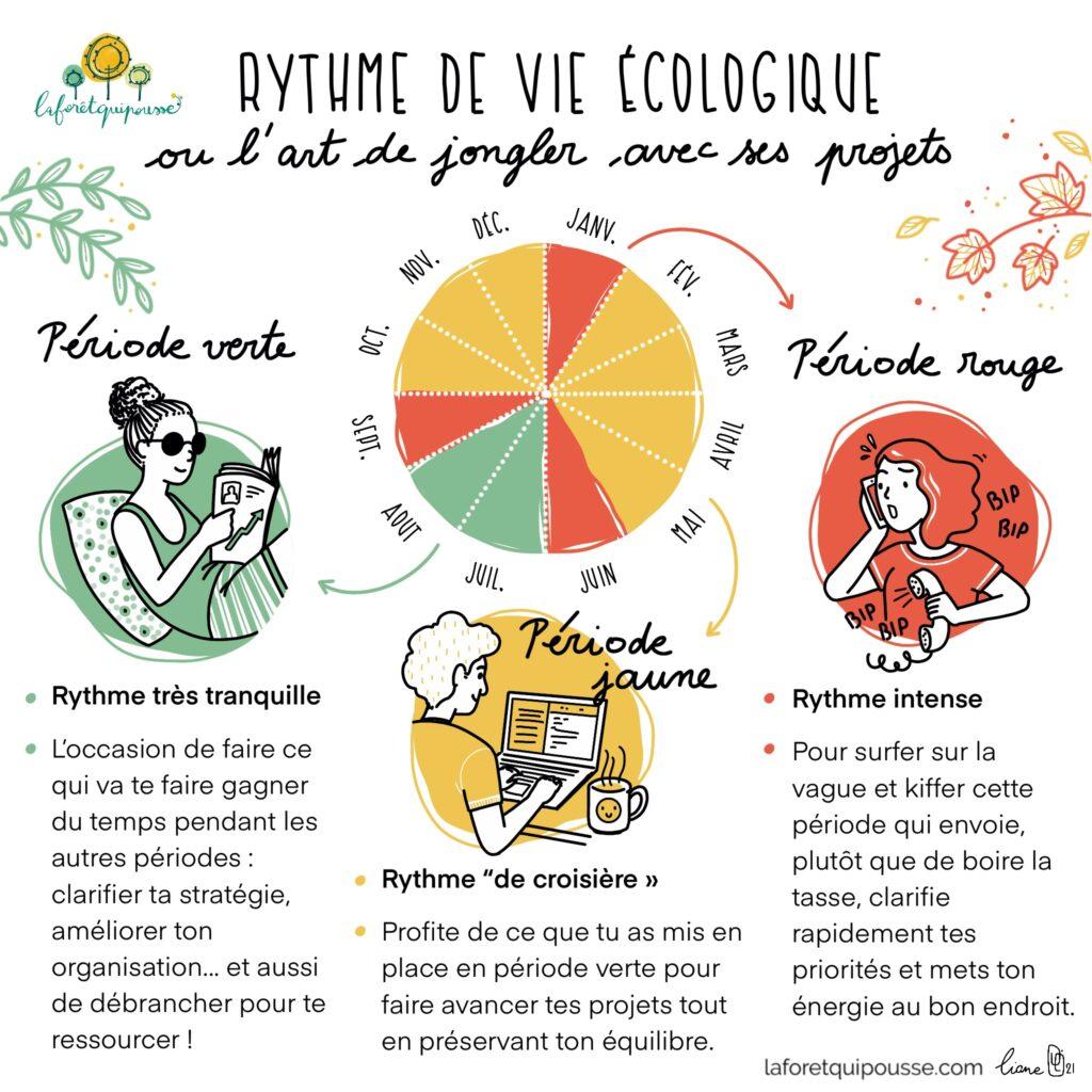 illustration la foret qui pousse - organisation écologique - vert, jaune, rouge